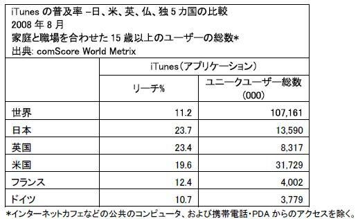 日本のiTunes利用率は世界第二位
