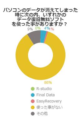 大半の人が持っている割にメンテナンスが雑・・・USBデータ復元についてのアンケート結果