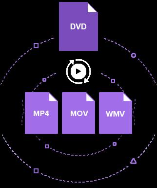 DVDをMP4に変換する手順