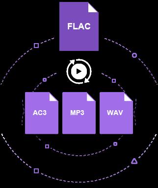 flacをmp3に変換