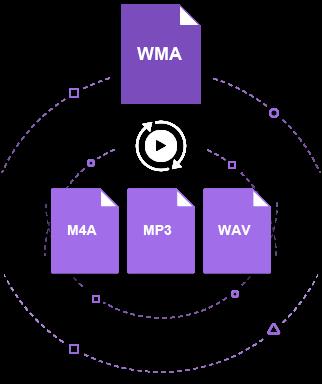 wmaをmp3に変換する