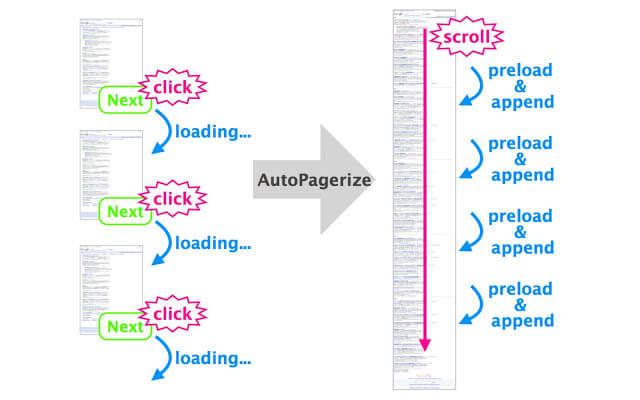 Autopagerize for Chrome