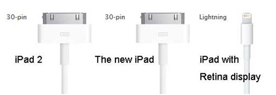 distinguish ipad 1 ipad 2 and ipad with retina display